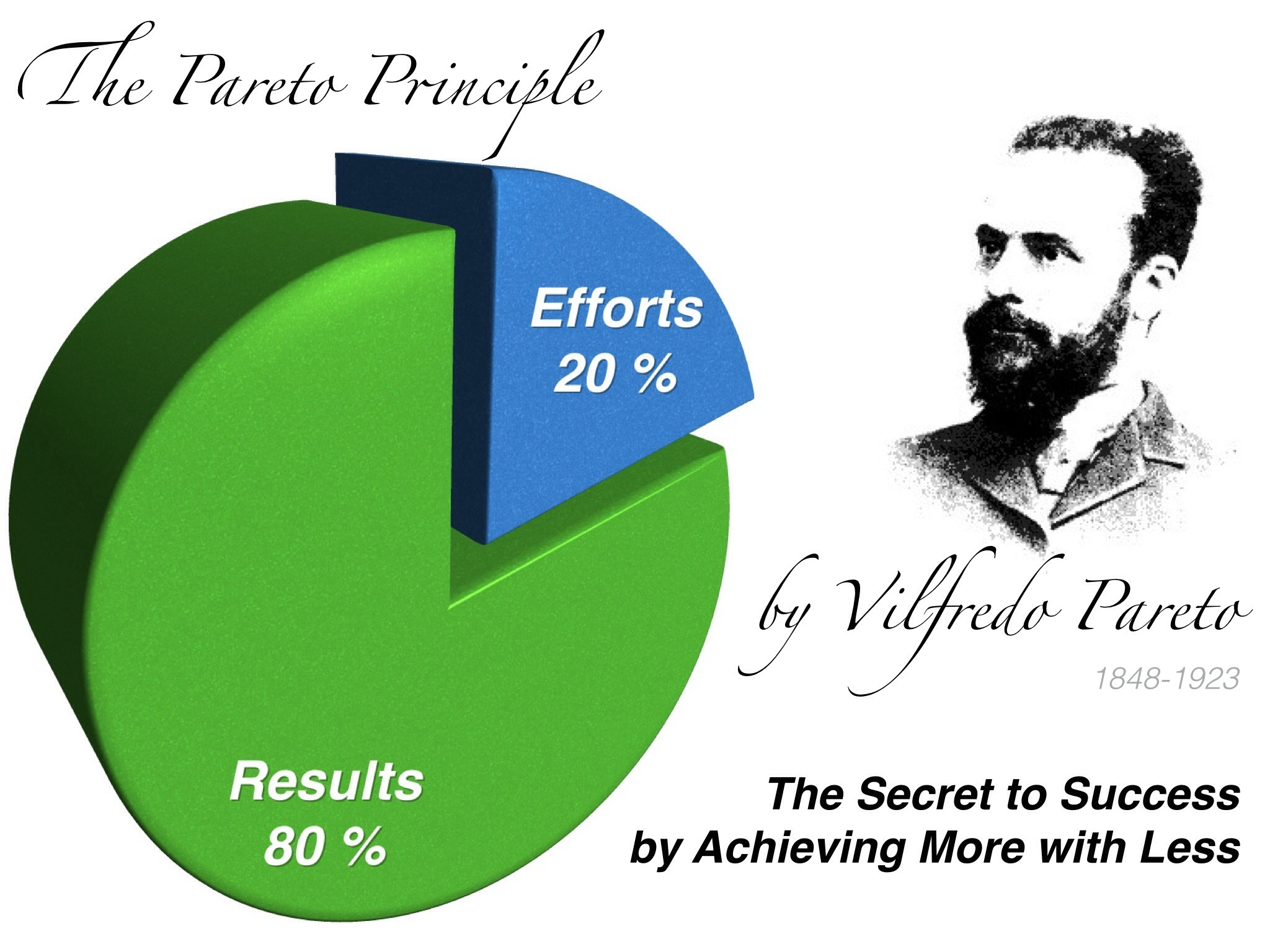the pareto principle and bodybuilding engineered gains